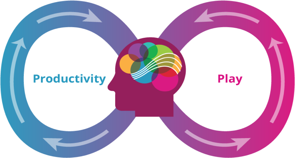 An infinite loop between productivity and play