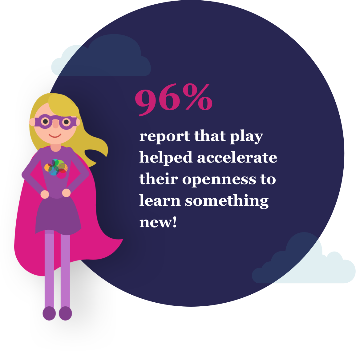 96% report that play helped accelerate their openness to learn something new!