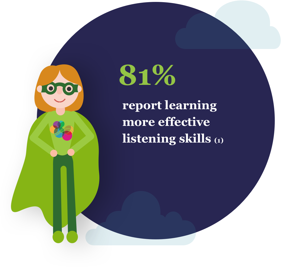 81% report learning more effective listening skills