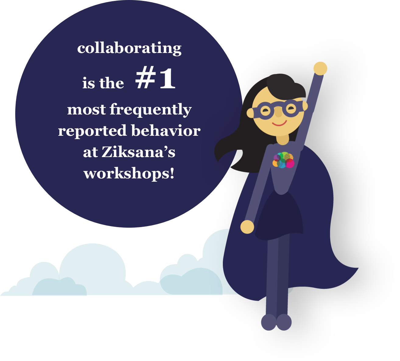 Collaborating is the #1 most frequently reported behavior at Ziksana's workshops!